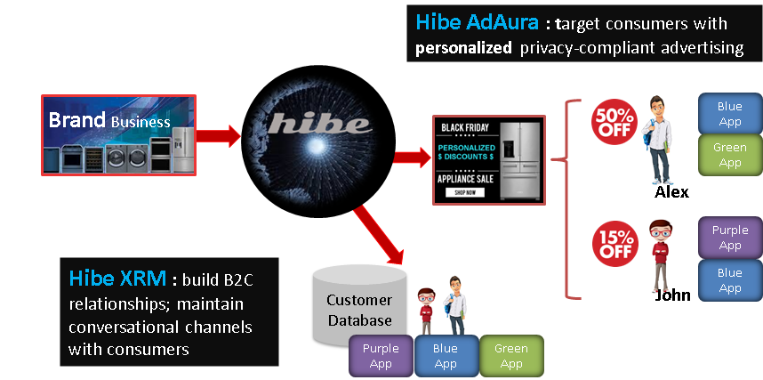 Hibe for businesses